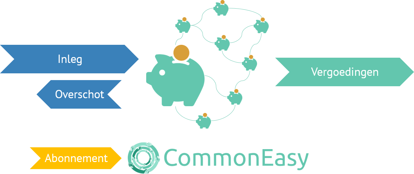 commoneasy_model